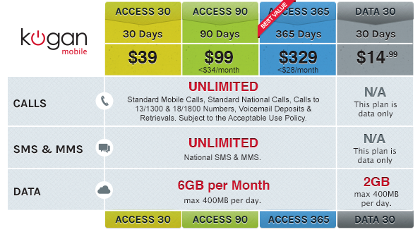 New Kogan Mobile prices as of August 1 2014