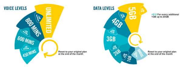 Optus MyPlan levels (Before today's $35 plan)