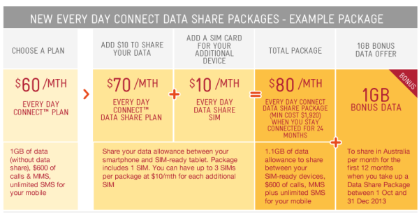 Telstra Data Sharing plans