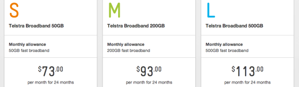 Telstra ADSL price plans