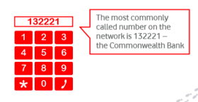 The most dialled number by vodafone customers in 2013 - The Commonwealth Bank.