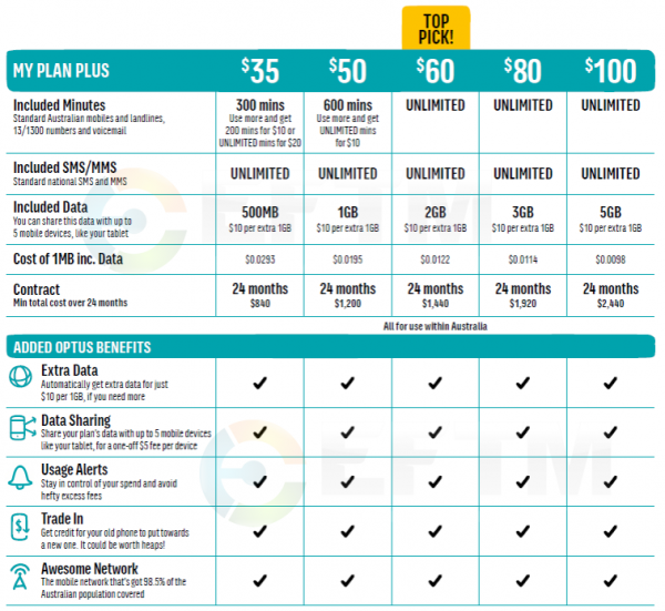 Optus' re-launched 2014 MyPlan range with data sharing