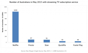 Streaming Wars: Netflix may be winning, but let's not all get carried away just yet?
