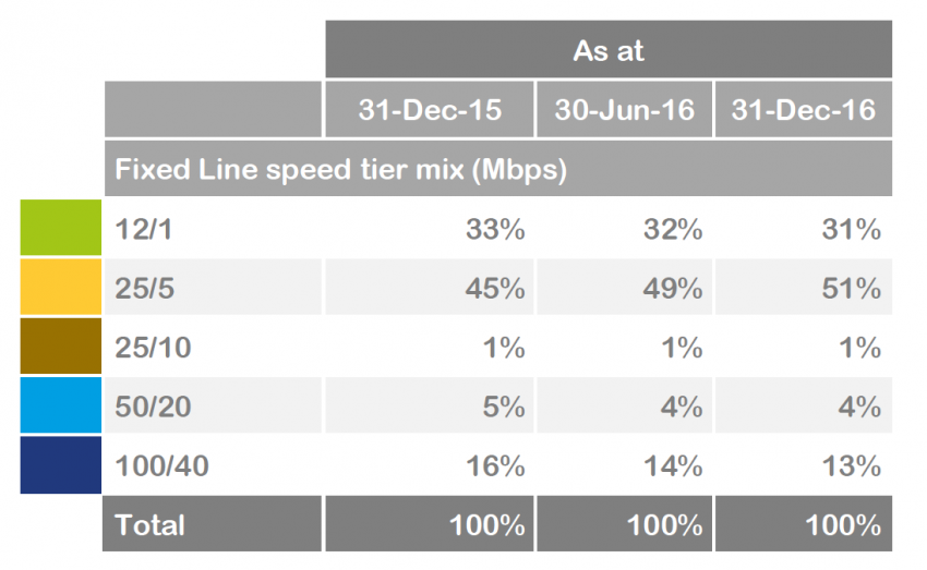 Aussie's Want Fast Broadband – We Also Don't Need Gigabit NBN Yet