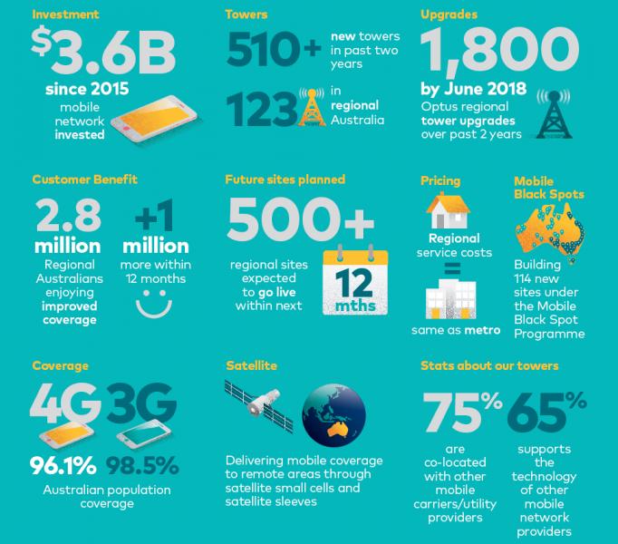 Optus to invest $1 billion on mobile coverage in regional Australia